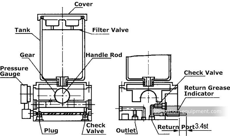 グリース潤滑ポンプの作動原理