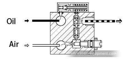 VOE-النفط-الهواء التشحيم-صمام المبدأ