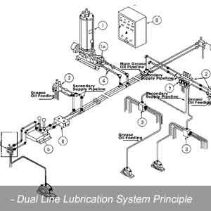 Dual-Line-Lubrication-System