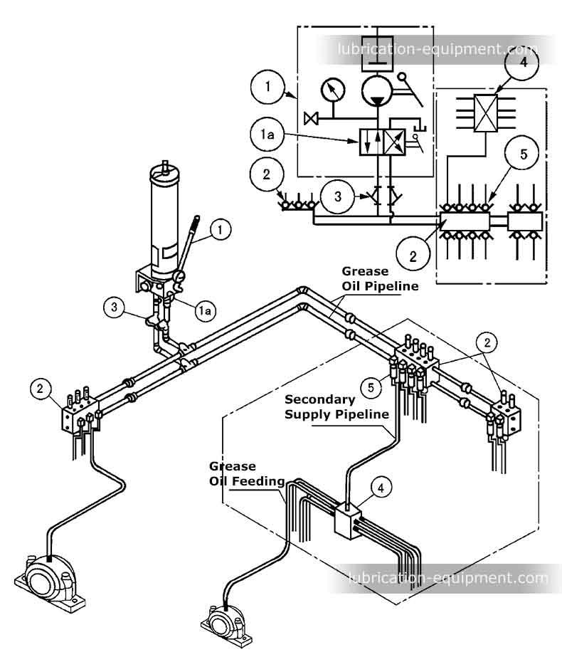 Système de graissage manuel à deux bornes