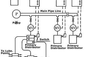 single-line-lubrication-system